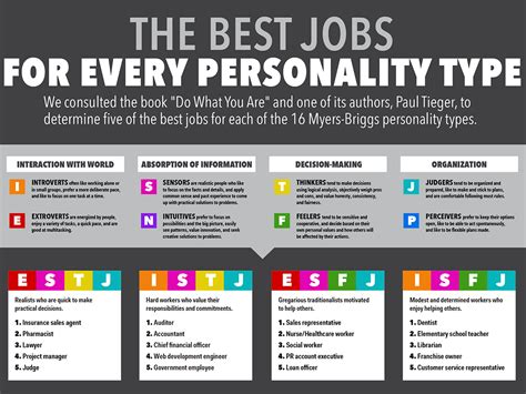 Best Jobs For Every Personality
