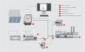 Fronius Inverter Wiring Diagram   Apktodownload Com