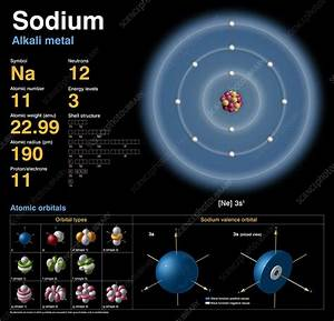 Sodium  Atomic Structure - Stock Image C018  3692