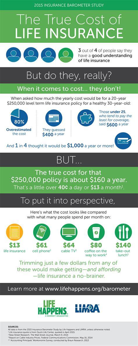 Exide life insurance head office bangalore •. The True Cost of Life Insurance | Farmers Insurance
