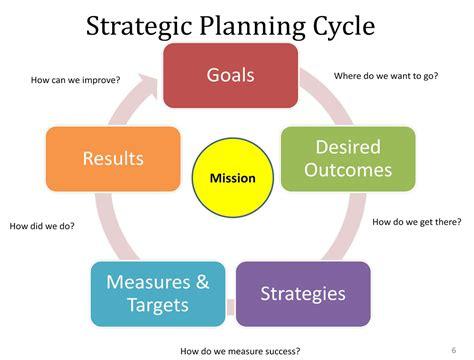 What Is Strategic Planning  Management Guru  Management Guru