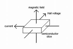 the evolution of electric actions for pipe organs With the hall effect switch is a electronic circuit whichemits a voltage