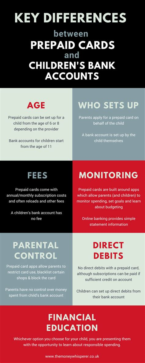bank account  prepaid card  children