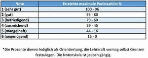 Noten Berechnen Grundschule : notentabelle und notenschl ssel f r alle schulformen 2017 ~ Themetempest.com Abrechnung