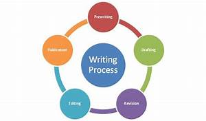 5 Steps In The Writing Process For Strength And Conditioning