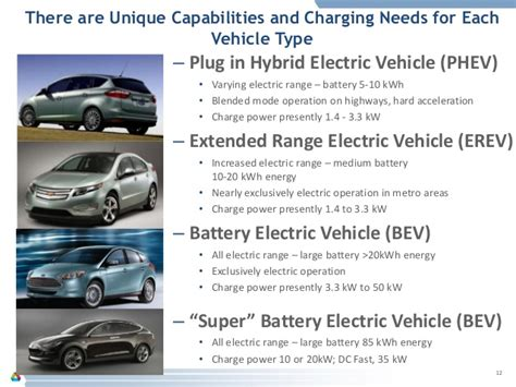 Electric Vehicle Technology by Steps For Northern Indiana In Electric Vehicle Technology