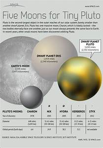 17 Best ideas about Dwarf Planet on Pinterest | Pluto ...