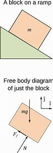 Free Body Diagram Wiki