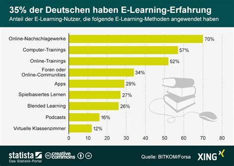 größe deutschland infografik 35 prozent der deutschen haben e learning