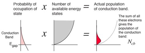 So, the fermi level position here at equilibrium is determined mainly by the surface states, not your electron concentration majority carrier concentration in the semiconductor, which is controlled by your doping. Fermi level and Fermi function