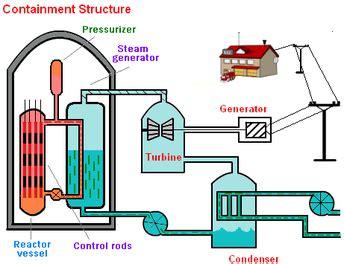 Basics Nuclear Reactor