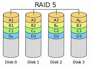 Raid 6 Berechnen : redundancy in data storage part 1 raid levels define the cloud ~ Themetempest.com Abrechnung