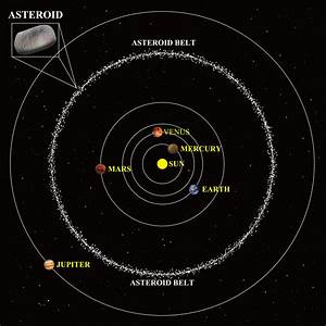 The Solar System » Aiden's World