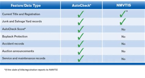 carfax  report diminished  car appraisal