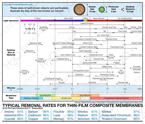 water softner particle size chart removal range by filtration h2o
