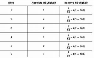 Note Berechnen Formel : median mittelwert und h ufigkeiten studyhelp ~ Themetempest.com Abrechnung