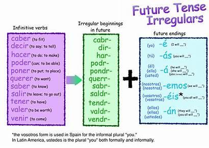 Future Tense Irregular Verbs Spanish Irregulars Verb