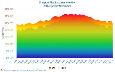 freeport tempo em fevereiro em freeport bahamas