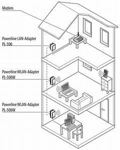 Netzwerk Im Haus : review maginon powerline adapter kit netzwerk im ganzen haus aldi s d lan maginon ~ Orissabook.com Haus und Dekorationen