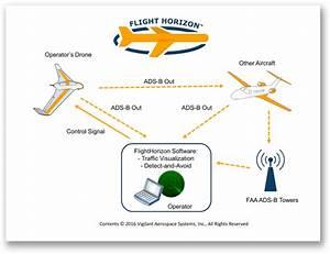 Vigilant Aerospace's FlightHorizon Tested At NASA Research ...