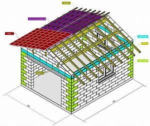 Construire Un Abri De Jardin En Parpaing : fondation dalle abris de jardin en agglo 31 messages ~ Melissatoandfro.com Idées de Décoration