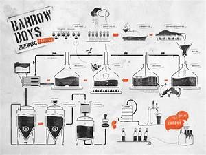 Beer Home Brew Diagram