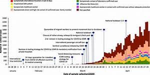 Coronavirus Disease 2019 Cases By Source Of Exposure And