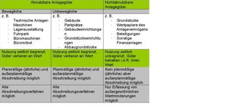 swl karteikarten  lernen cobocards