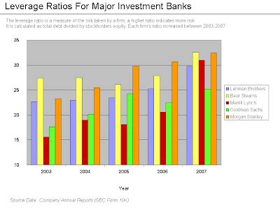 Techno Investment Banks And Financial Crisis 2007 2008