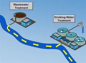 Diagram Showing How Wastewater Discharging From Wastewater