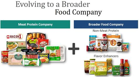 cuisine company hrl evolving to a broader food company
