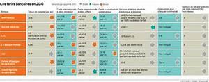 Prix Cheque De Banque Banque Postale : les banques fran aises assument la forte hausse de leurs tarifs en 2016 ~ Medecine-chirurgie-esthetiques.com Avis de Voitures