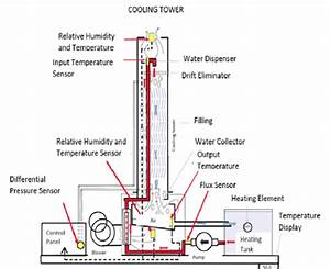 Schematic Diagram Of The Cooling Tower