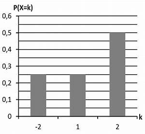 Wahrscheinlichkeitsverteilung Berechnen : anzeige nach tag erwartungswert einer zufallsgr e mathelike ~ Themetempest.com Abrechnung