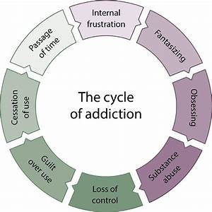 2  The Cycle Of Addiction The Cycle Of Addiction Shows How Difficult It