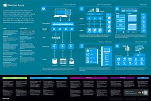 Windows 10 Cheat Sheet Pdf Free Windows Azure Poster For Developers And It Pros