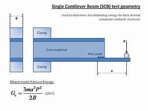 Single Spülmaschine Test : single cantilever beam test this resource is a schematic ~ Michelbontemps.com Haus und Dekorationen