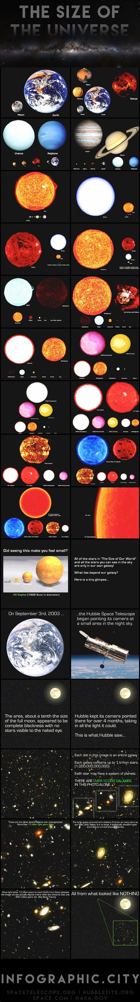 The Size Of The Universe  Infographic City