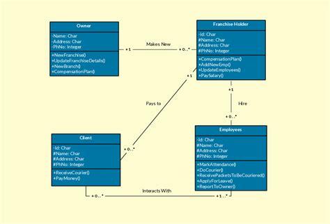 class diagram templates  instantly create class diagrams