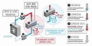 Refroidir Une Piece Sans Clim : climatisation r versible technitoit ~ Melissatoandfro.com Idées de Décoration