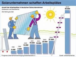 Wie Funktionieren Solarzellen : solarstromanlagen zur netzeinspeisung ~ Lizthompson.info Haus und Dekorationen