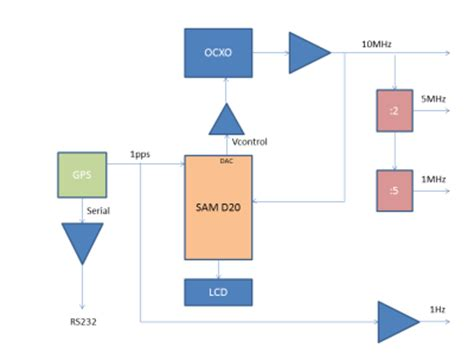 Gps Disciplined Mhz Frequency Standard With Atmel Sam