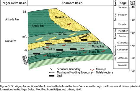 Niger Delta Petroleum System - OF99-50H - (ChapterAFigure 5