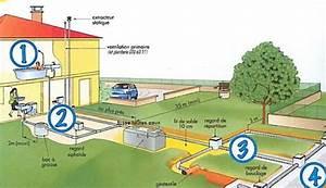 diagnostic assainissement individuel assainissement non With assainissement d une maison