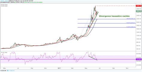 bitcoin etude technique  fondamentale de la crypto monnaie