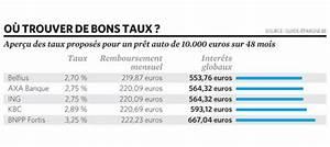 Taux Prêt Auto : taux pret auto axa 2013 ~ Medecine-chirurgie-esthetiques.com Avis de Voitures