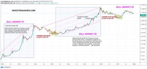 Bitcoin (btc) 1 year price charts. A Bitcoin Price Forecast For 2020 *Corona Crash Update ...