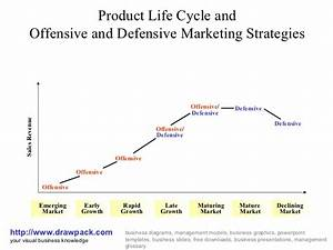 Product Life Cycle Business Diagram