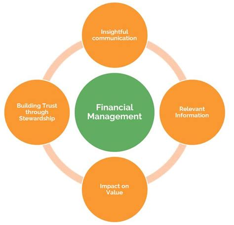 Financial Management Programmes  Mtp Plc