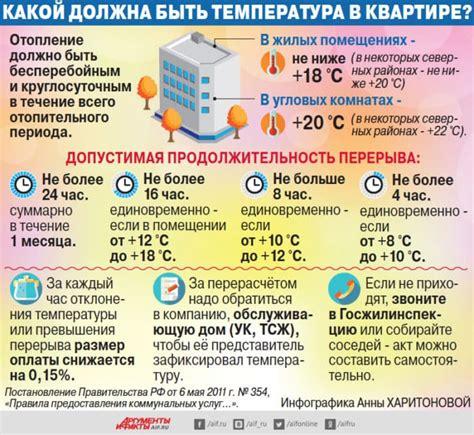 Какая комнатная температура должна быть в квартире?